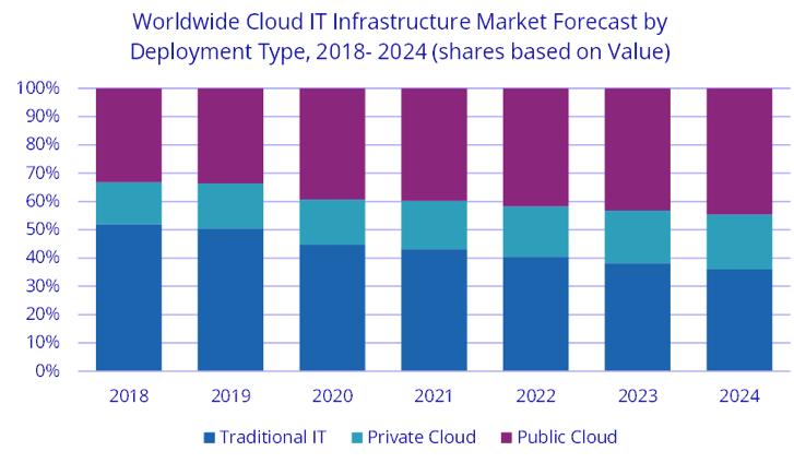 2020年第三季度公共云IT基础架构收入同比增长9%