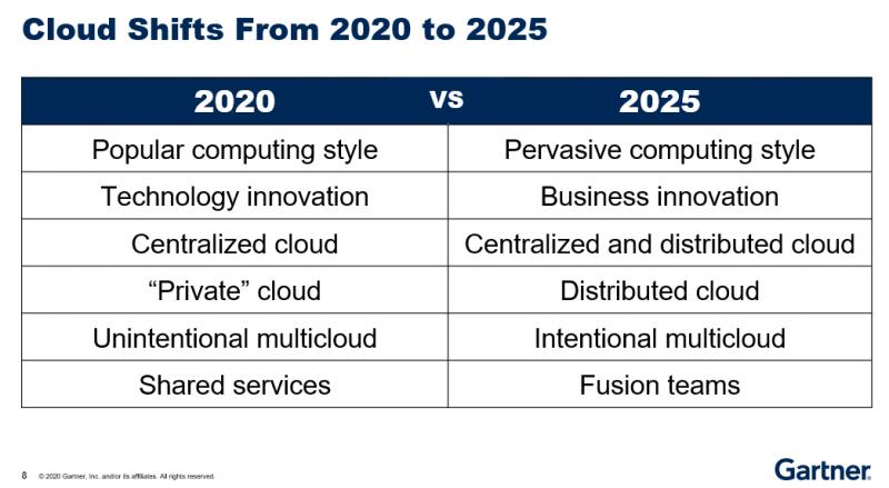 到2025年,云将成为业务创新的关键驱动力