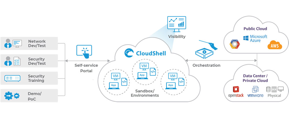 云计算和DevOps基础设施自动化初创公司Quali获得5400万美元D轮融资