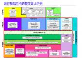银行IT架构设计:选择集中式架构(非云化)还是分布式架构(云化)