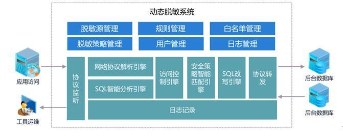 数据库脱敏 结构化数据安全保护神