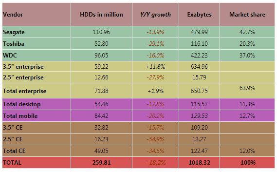 2020年全球硬盘出货量:HDD磁盘同比大幅下降