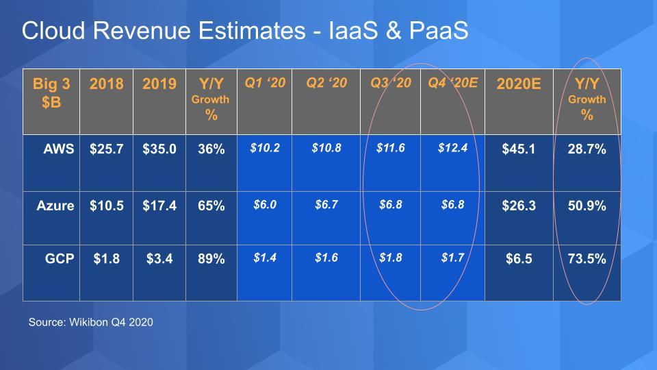 云计算市场格局:AWS和Azure将长期遥遥领先