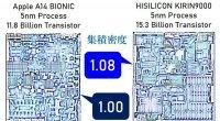 麒麟9000和A14拆解对比:华为自有芯片组件占48.6%