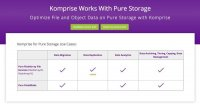 Pure Storage和Komprise加强数据管理合作伙伴关系