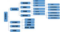 深度解析:半导体设备产业链全景图