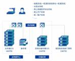 国元证券携深信服打造数据基石:业务发展,存储先行