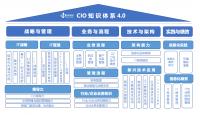 2021中国CIO知识体系内容解析