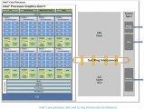 Intel CPU爆侧信道攻击漏洞,含Intel Coffee Lake 和Skylake系列