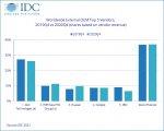 IDC:2020年第四季度全球企业外部OEM存储系统市场收入下降2.1%