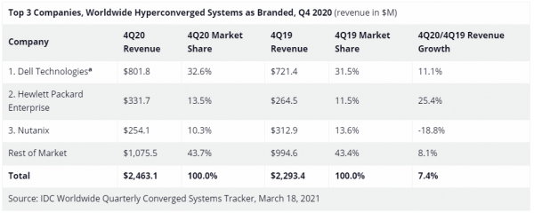 全球融合系统市场2020年第四季度追踪报告:同比微弱增长0.2%,超融合增长快