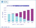 IDC中国WLAN市场季度跟踪报告,2020年第四季度Wi-Fi 6将继续大放光彩