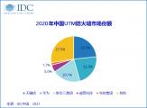 强势反弹!2020年第四季度中国网络安全硬件市场同比增长27.4%