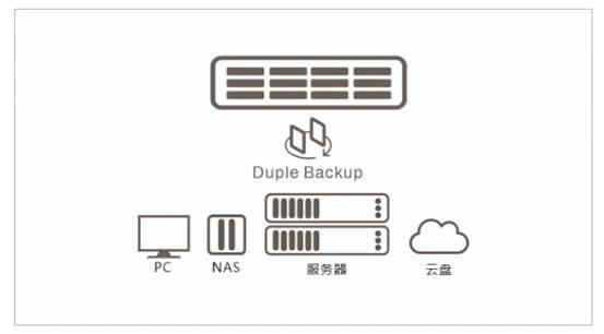 铁威马提供跨平台容灾备份方案,保护数据安全