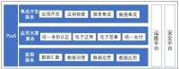 烽火助力数字政府PaaS平台创新发展