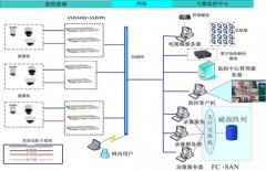 Infortrend助力国贸中心打造视频监控系统